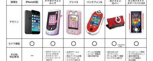 iPhone6がもうすぐ公開!最新携帯事情をまとめた表が参考になりすぎる